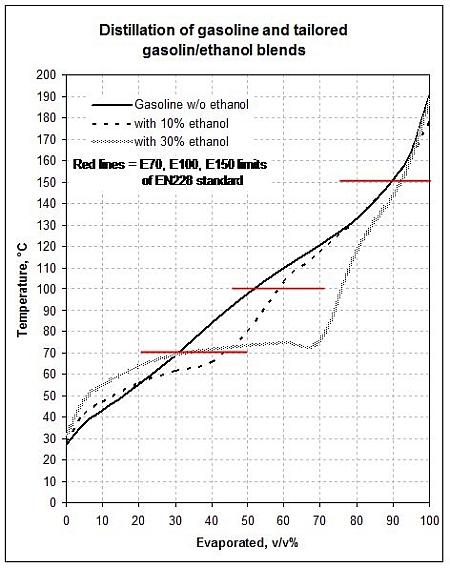 how to make ethanol fuel e100