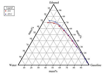 ternary phase diagrams by filho (2008) and larsen et al  (2009)