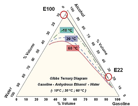 phase state diagram for gasoline amf - advanced motor fuels phase change diagram for iron