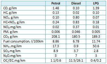 AMF - Advanced Motor Fuels