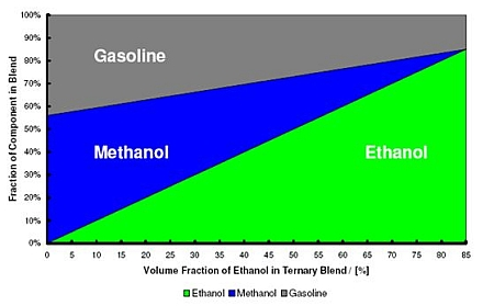 the possibility of using methanol as a replacement for petrol Power fuel additives methanol the use of methanol enables a power increase to be obtained by the simple act of using a higher compression ratio and in fact with 10 percent the ratio can be increased by 15 that is to avoid this possibility this fuel is better kept in.